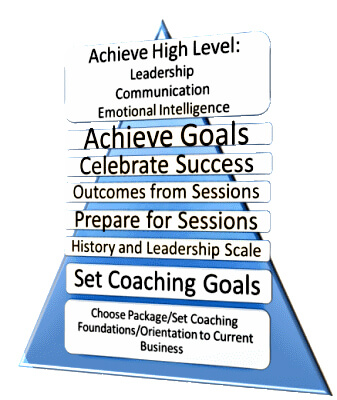 Coaching Business Success Pyramid